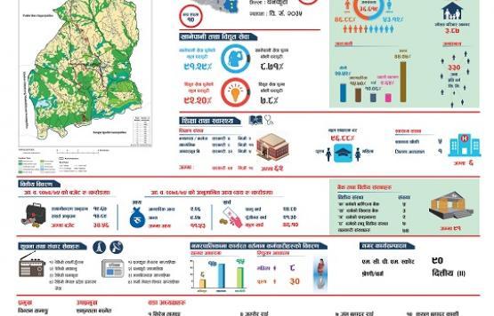अष्ट्रेलियन एड-द एसिया फाउन्डेसनको सहयोगमा, कमिटेड नेपाल र बिकास उध्यमी द्वारा तयार गरिएको यस् नगरपालिकाको इन्फोग्राफ